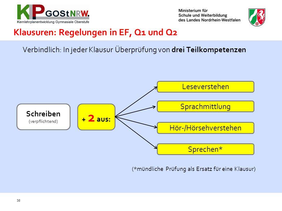 38 Klausuren: Regelungen in EF, Q1 und Q2 Verbindlich: In jeder Klausur Überprüfung von drei Teilkompetenzen Leseverstehen Sprachmittlung Hör-/Hörsehv