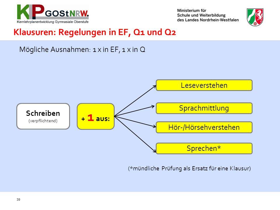 39 Klausuren: Regelungen in EF, Q1 und Q2 Mögliche Ausnahmen: 1 x in EF, 1 x in Q Leseverstehen Sprachmittlung Hör-/Hörsehverstehen Schreiben (verpfli