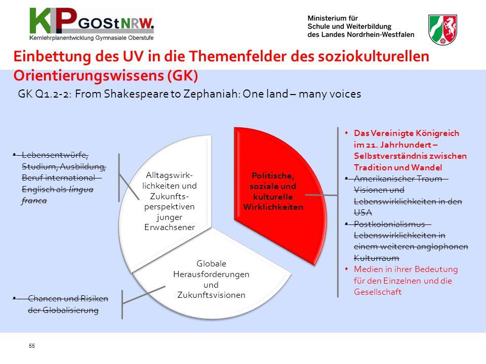 Einbettung des UV in die Themenfelder des soziokulturellen Orientierungswissens (GK) 55 Politische, soziale und kulturelle Wirklichkeiten Globale Hera