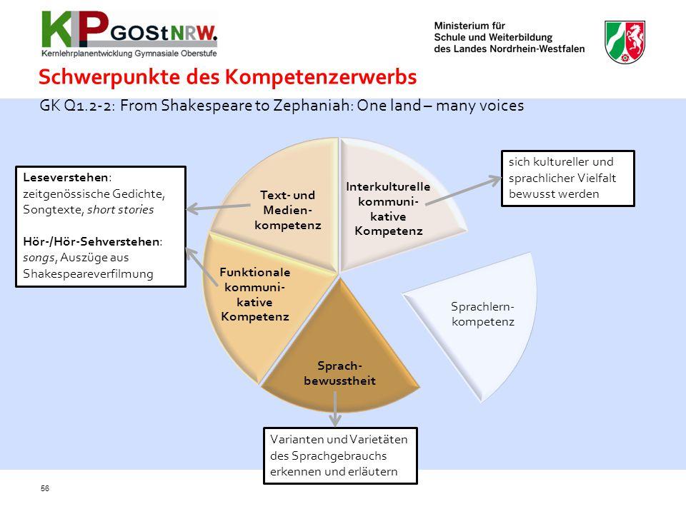 Schwerpunkte des Kompetenzerwerbs Interkulturelle kommuni- kative Kompetenz Sprachlern- kompetenz Sprach- bewusstheit Funktionale kommuni- kative Komp