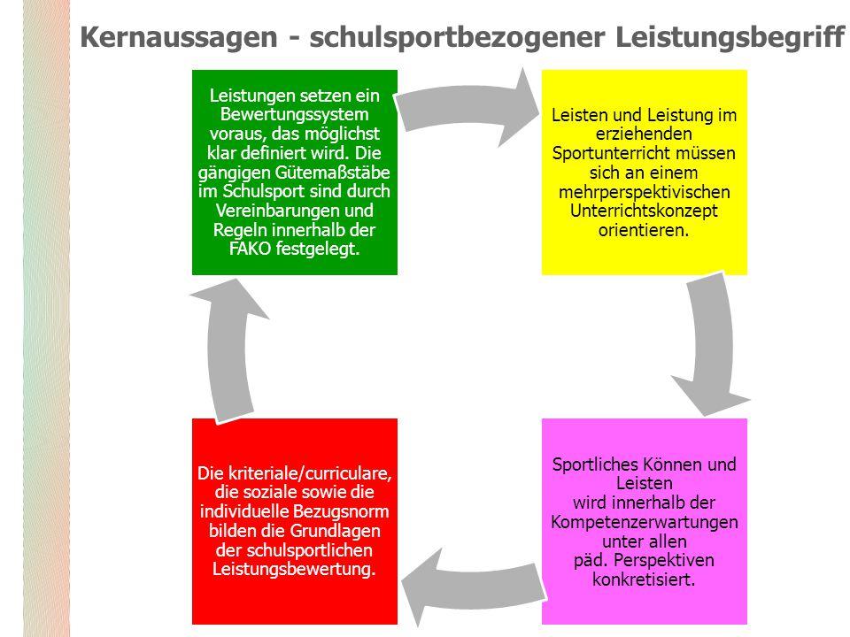 Kernaussagen - schulsportbezogener Leistungsbegriff Leisten und Leistung im erziehenden Sportunterricht müssen sich an einem mehrperspektivischen Unterrichtskonzept orientieren.