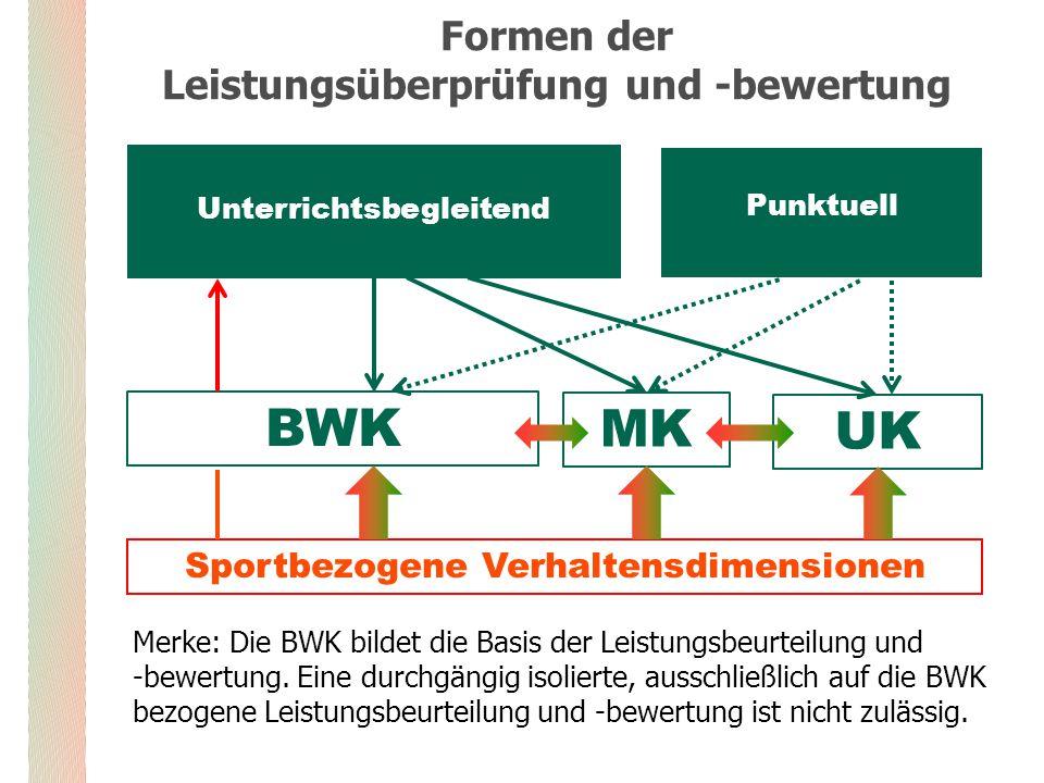 Formen der Leistungsüberprüfung und -bewertung Merke: Die BWK bildet die Basis der Leistungsbeurteilung und -bewertung.