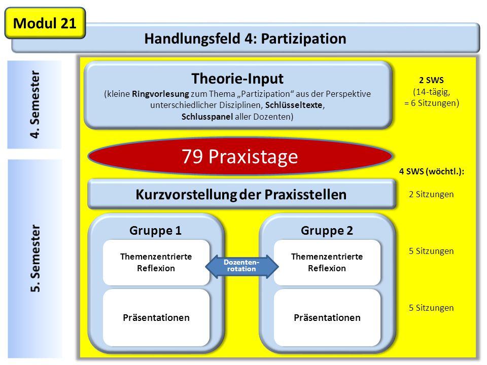 Handlungsfeld 4: Partizipation Modul 21 Theorie-Input (kleine Ringvorlesung zum Thema Partizipation aus der Perspektive unterschiedlicher Disziplinen, Schlüsseltexte, Schlusspanel aller Dozenten) Theorie-Input (kleine Ringvorlesung zum Thema Partizipation aus der Perspektive unterschiedlicher Disziplinen, Schlüsseltexte, Schlusspanel aller Dozenten) Kurzvorstellung der Praxisstellen 79 Praxistage 2 SWS (14-tägig, = 6 Sitzungen ) 4 SWS (wöchtl.): 2 Sitzungen 5 Sitzungen Gruppe 1 Themenzentrierte Reflexion Präsentationen Gruppe 2 Themenzentrierte Reflexion Präsentationen Dozenten- rotation