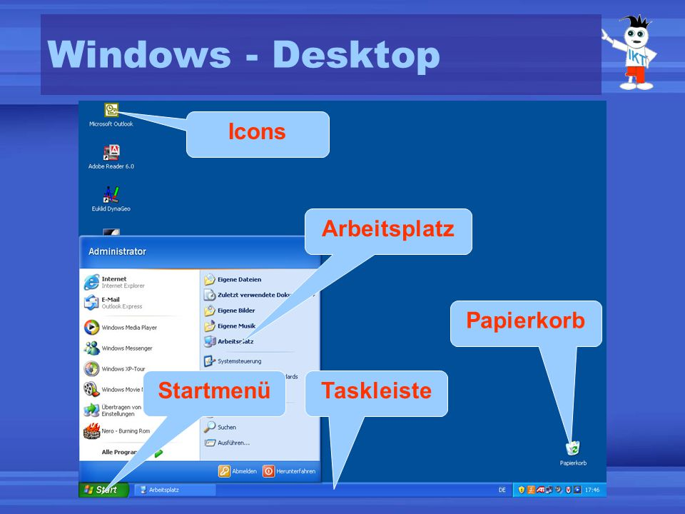 Das Wichtigste am Desktop Startmenü –Programme starten –Beenden / Abmelden Taskleiste (task = Aufgabe) –Ablage von minimierten, nicht geschlossenen Programmen Icons (Symbole) –Ganz wichtige, oft benötigte Anwendungen