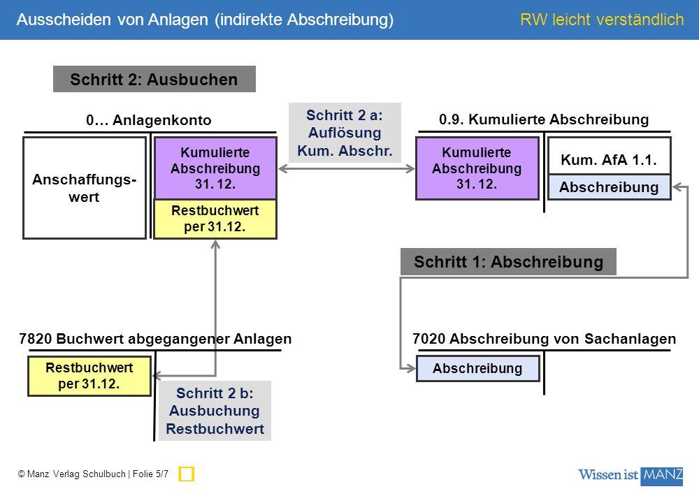 © Manz Verlag Schulbuch | Folie 5/7 RW leicht verständlich Anschaffungs- wert 0… Anlagenkonto Kumulierte Abschreibung 31. 12. 7020 Abschreibung von Sa