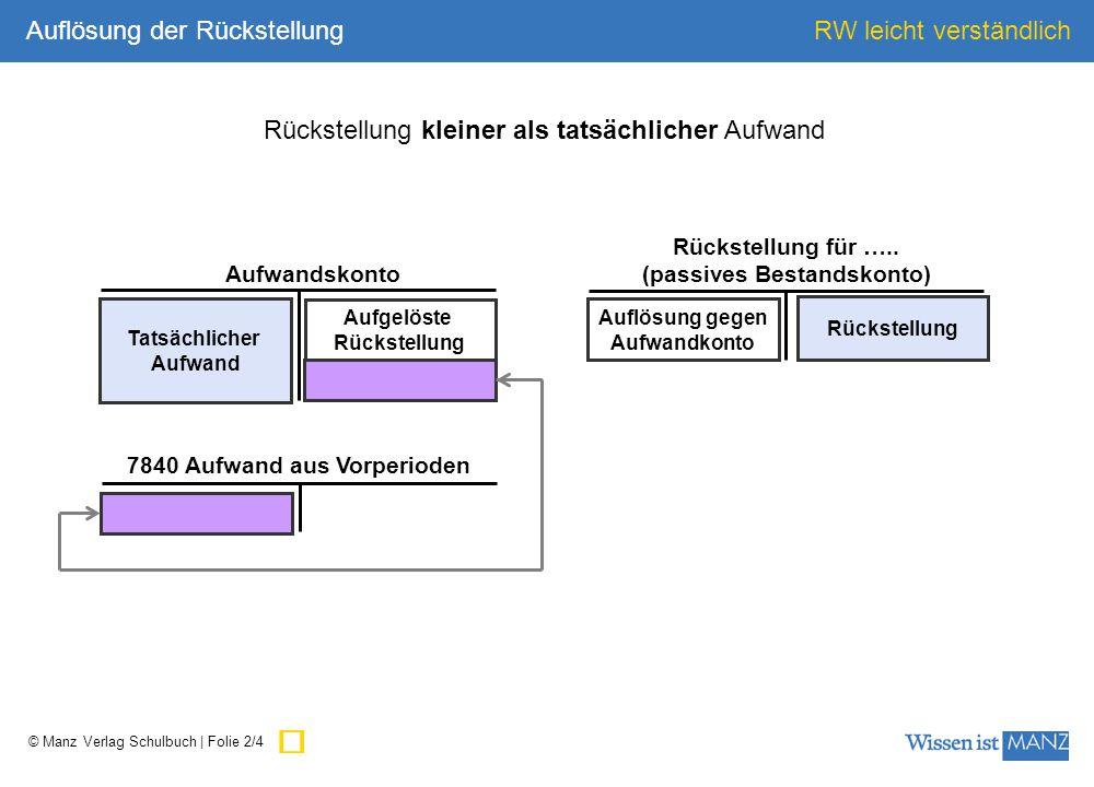 © Manz Verlag Schulbuch | Folie 2/4 RW leicht verständlich Auflösung gegen Aufwandkonto Rückstellung Tatsächlicher Aufwand Aufgelöste Rückstellung Rückstellung für …..