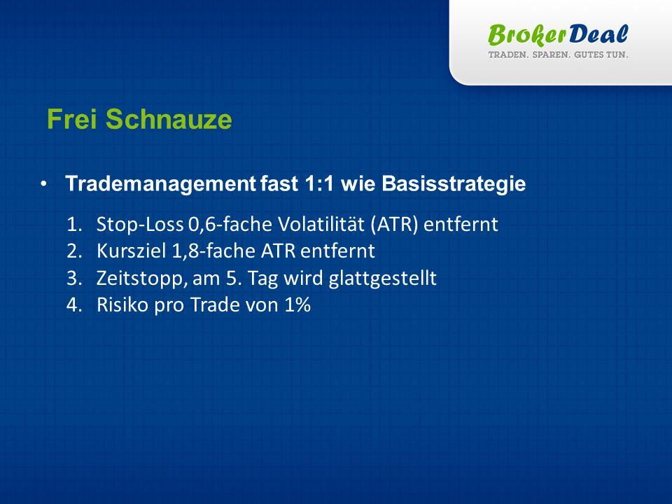 Frei Schnauze Trademanagement fast 1:1 wie Basisstrategie 1. Stop-Loss 0,6-fache Volatilität (ATR) entfernt 2. Kursziel 1,8-fache ATR entfernt 3. Zeit