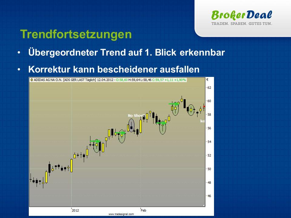 Trendfortsetzungen Übergeordneter Trend auf 1. Blick erkennbar Korrektur kann bescheidener ausfallen