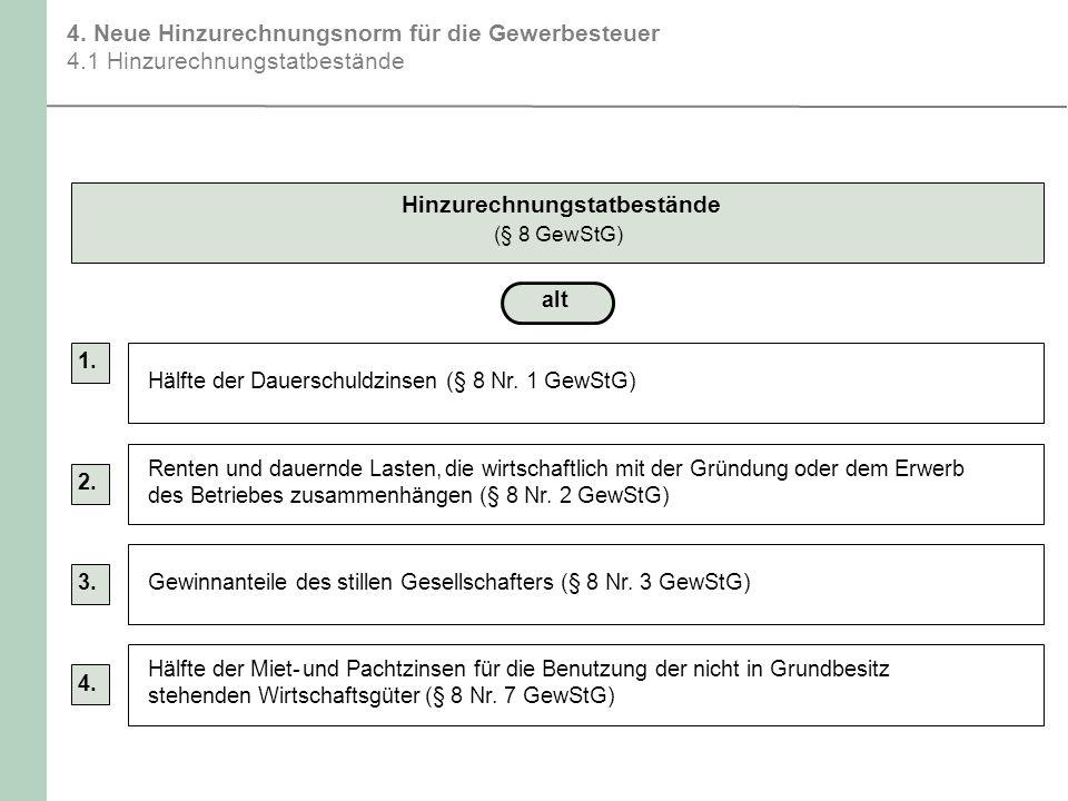 4. Neue Hinzurechnungsnorm für die Gewerbesteuer 4.1 Hinzurechnungstatbestände Hinzurechnungstatbestände (§ 8 GewStG) alt Hälfte der Dauerschuldzinsen