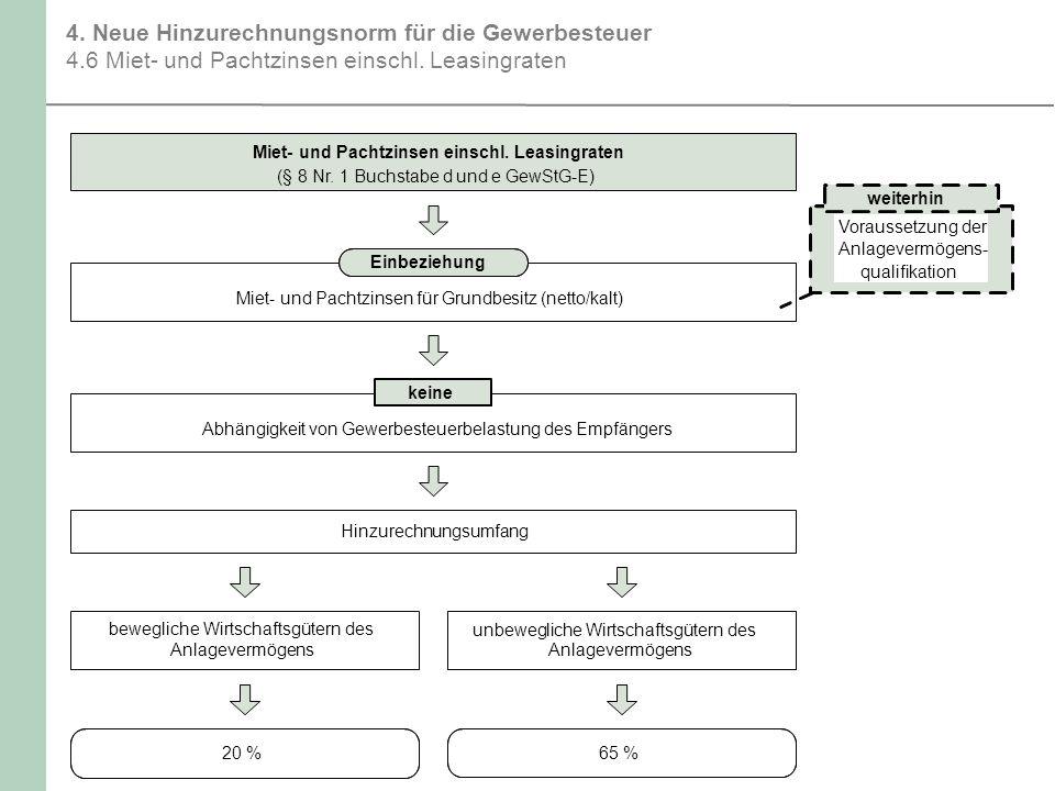 4.Neue Hinzurechnungsnorm für die Gewerbesteuer 4.6 Miet- und Pachtzinsen einschl.