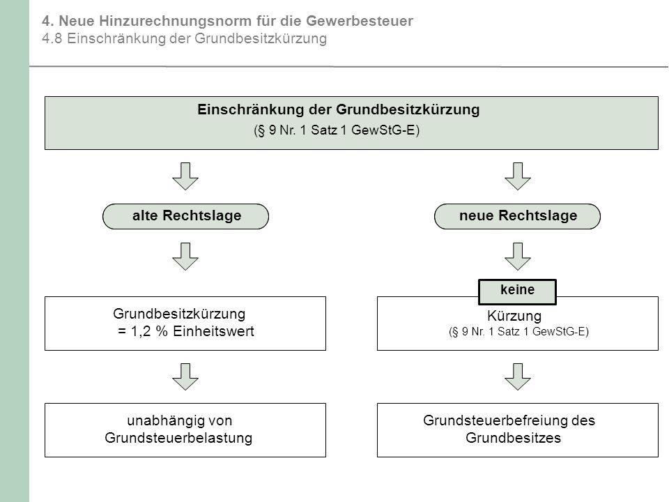 4. Neue Hinzurechnungsnorm für die Gewerbesteuer 4.8 Einschränkung der Grundbesitzkürzung Einschränkung der Grundbesitzkürzung (§ 9 Nr. 1 Satz 1 GewSt