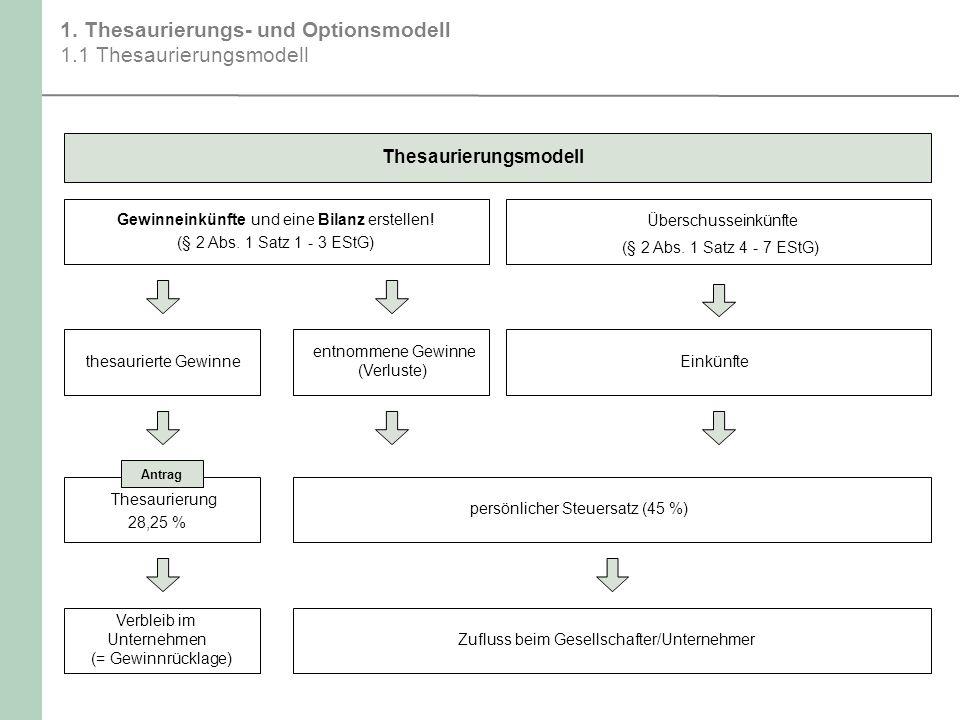 1. Thesaurierungs- und Optionsmodell 1.1 Thesaurierungsmodell Thesaurierungsmodell Gewinneinkünfte und eine Bilanz erstellen! (§ 2 Abs. 1 Satz 1 - 3 E