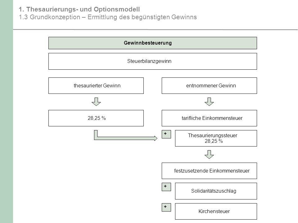 1. Thesaurierungs- und Optionsmodell 1.3 Grundkonzeption – Ermittlung des begünstigten Gewinns Gewinnbesteuerung Steuerbilanzgewinn thesaurierter Gewi