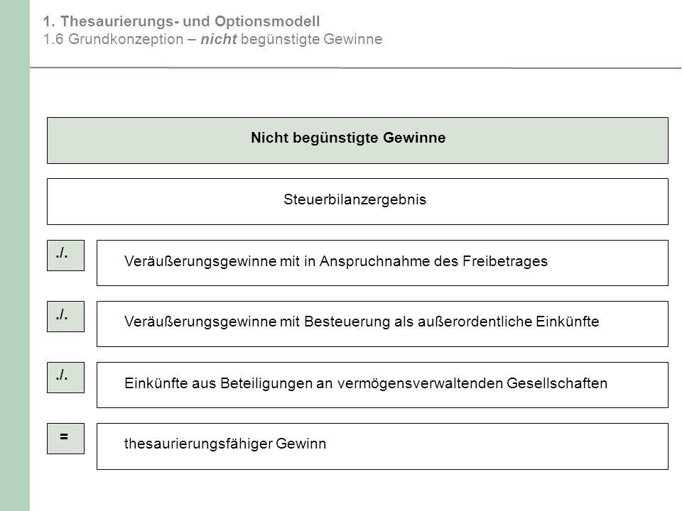 1. Thesaurierungs- und Optionsmodell 1.6 Grundkonzeption – nicht begünstigte Gewinne Nicht begünstigte Gewinne Steuerbilanzergebnis Veräußerungsgewinn