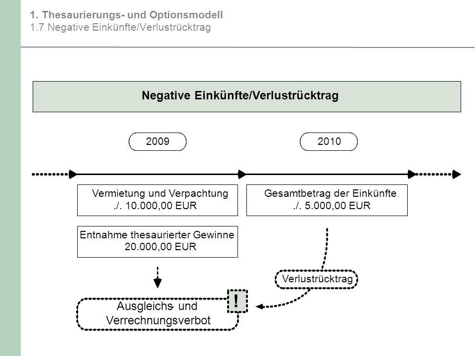 1. Thesaurierungs- und Optionsmodell 1.7 Negative Einkünfte/Verlustrücktrag Ausgleichs-und Verrechnungsverbot Negative Einkünfte/Verlustrücktrag 20092