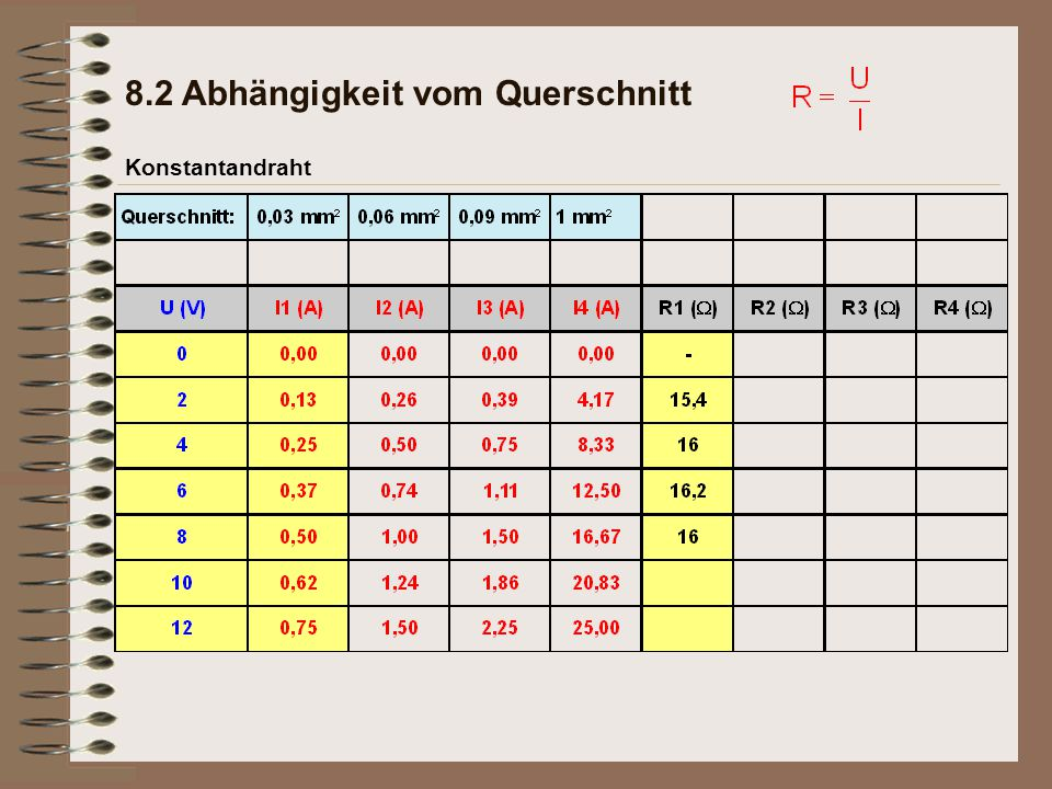 Konstantandraht 8.2 Abhängigkeit vom Querschnitt