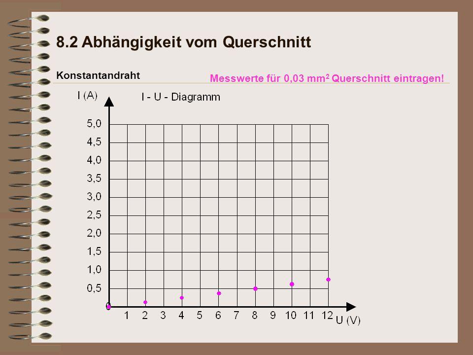 Messwerte für 0,03 mm 2 Querschnitt eintragen! Konstantandraht 8.2 Abhängigkeit vom Querschnitt