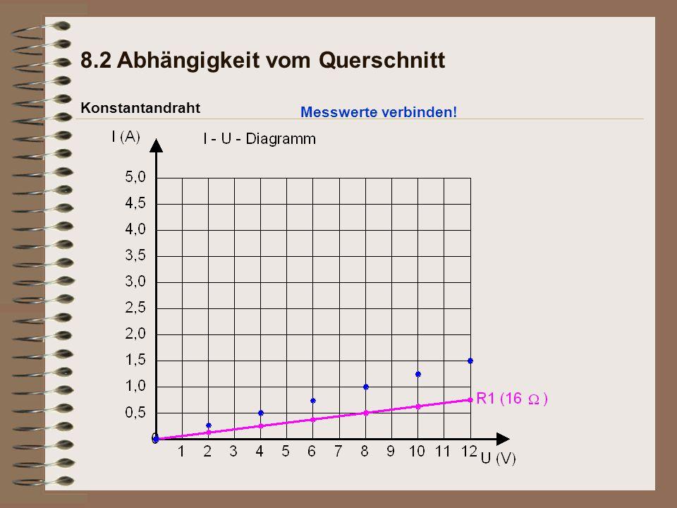 Konstantandraht 8.2 Abhängigkeit vom Querschnitt Messwerte verbinden!