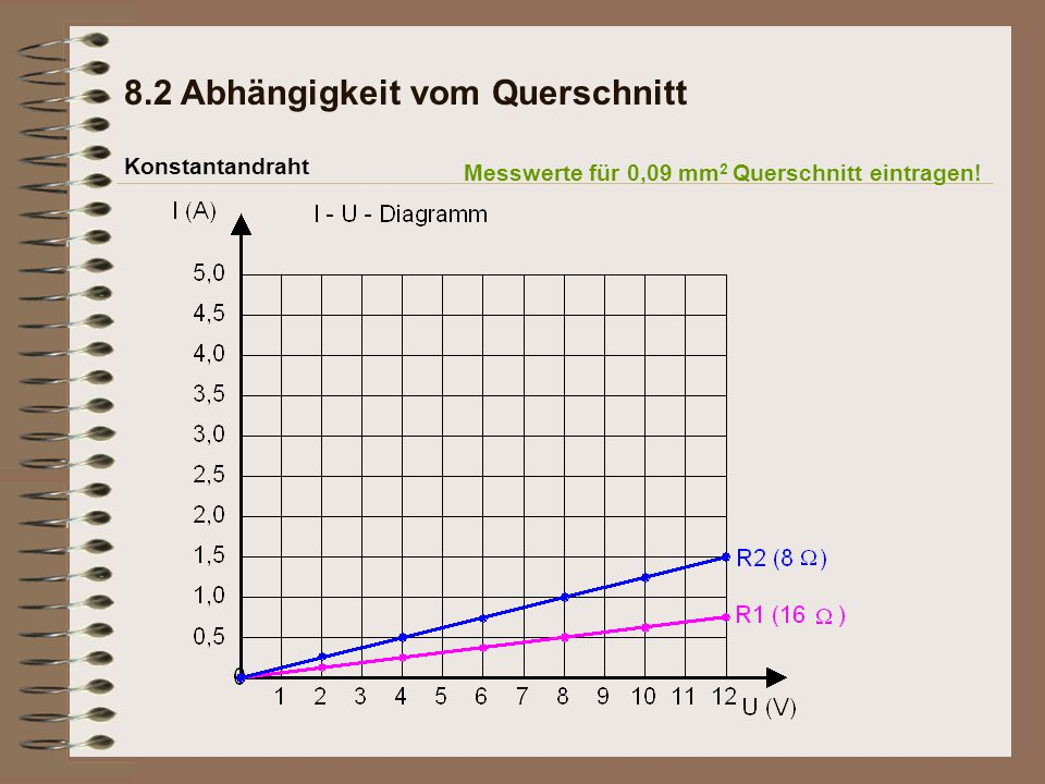 Konstantandraht 8.2 Abhängigkeit vom Querschnitt Messwerte für 0,09 mm 2 Querschnitt eintragen!
