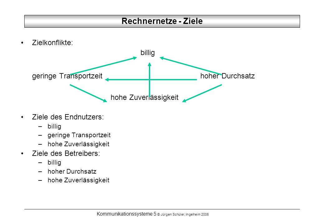 Kommunikationssysteme 5 © Jürgen Schüler, Ingelheim 2006 Rechnernetze - Ziele Zielkonflikte: billig geringe Transportzeithoher Durchsatz hohe Zuverläs