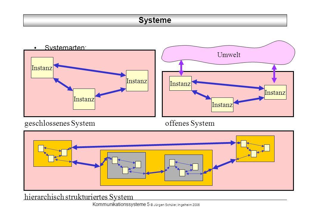 Kommunikationssysteme 5 © Jürgen Schüler, Ingelheim 2006 Systeme Systemarten: Instanz Umwelt geschlossenes Systemoffenes System hierarchisch strukturi