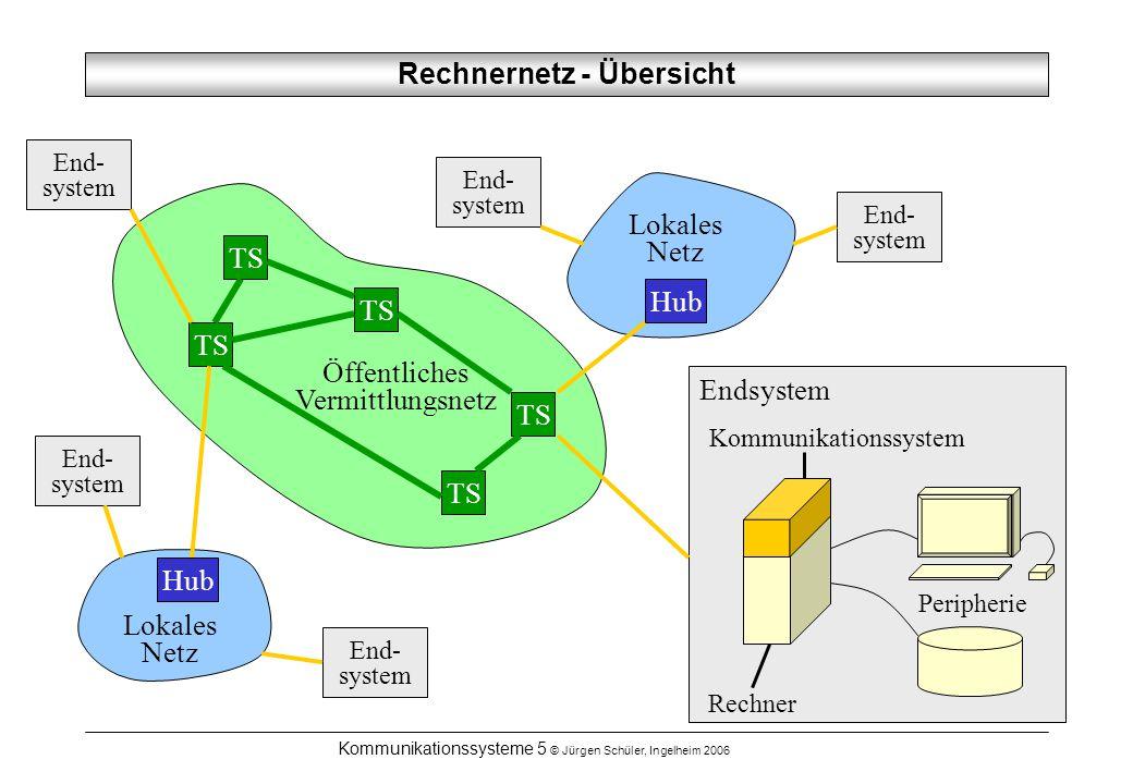 Kommunikationssysteme 5 © Jürgen Schüler, Ingelheim 2006 Rechnernetz - Übersicht Rechner Peripherie Kommunikationssystem Endsystem End- system Lokales