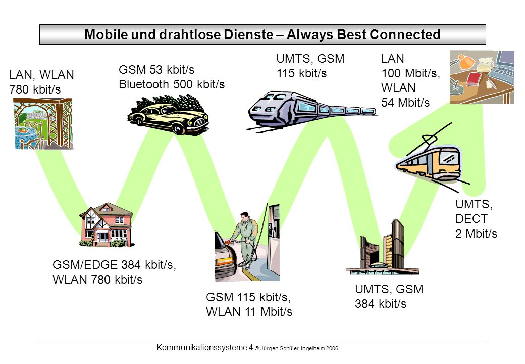 Kommunikationssysteme 4 © Jürgen Schüler, Ingelheim 2006 Mobile und drahtlose Dienste – Always Best Connected UMTS, DECT 2 Mbit/s UMTS, GSM 384 kbit/s