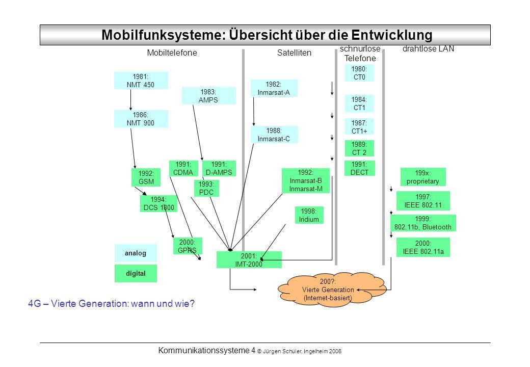 Kommunikationssysteme 4 © Jürgen Schüler, Ingelheim 2006 Mobilfunksysteme: Übersicht über die Entwicklung MobiltelefoneSatelliten drahtlose LANschnurl
