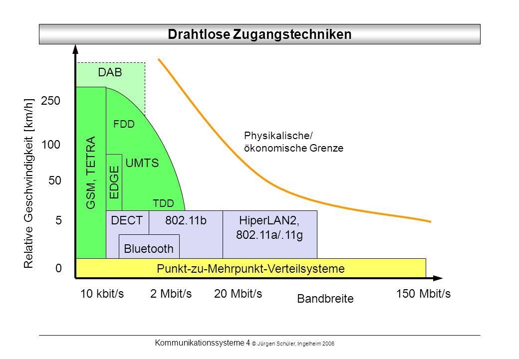 Kommunikationssysteme 4 © Jürgen Schüler, Ingelheim 2006 DAB HiperLAN2, 802.11a/.11g Drahtlose Zugangstechniken Relative Geschwindigkeit [km/h] 250 10