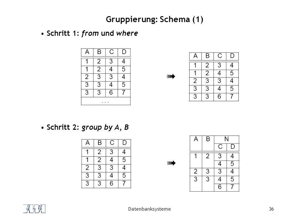 Datenbanksysteme36 Gruppierung: Schema (1) Schritt 1: from und where Schritt 2: group by A, B