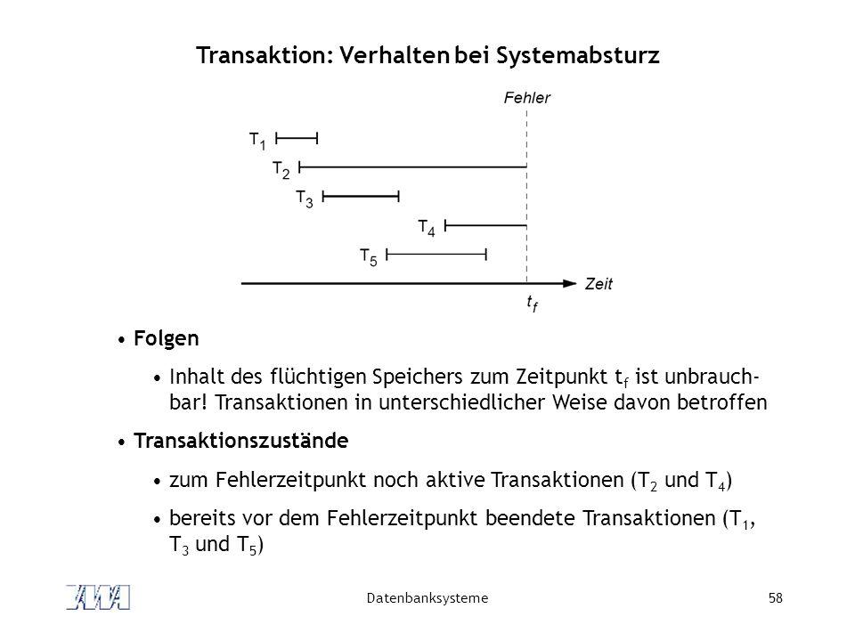 Datenbanksysteme58 Transaktion: Verhalten bei Systemabsturz Folgen Inhalt des flüchtigen Speichers zum Zeitpunkt t f ist unbrauch- bar! Transaktionen