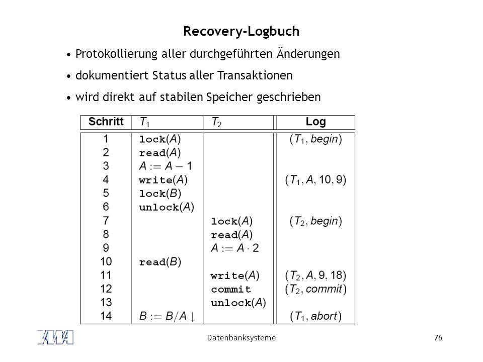 Datenbanksysteme76 Recovery-Logbuch Protokollierung aller durchgeführten Änderungen dokumentiert Status aller Transaktionen wird direkt auf stabilen S