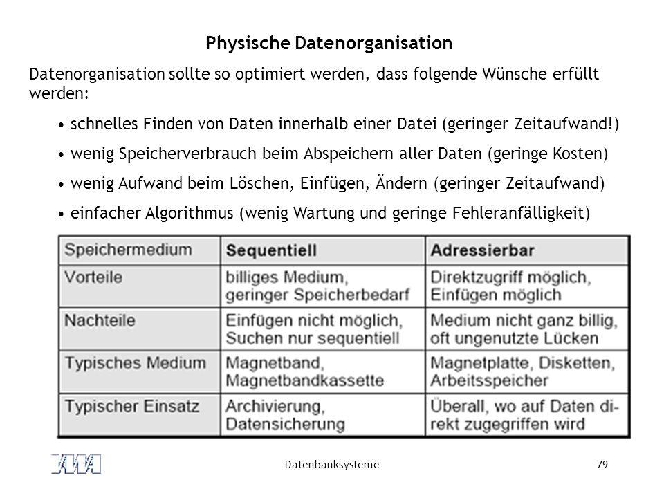 Datenbanksysteme79 Physische Datenorganisation Datenorganisation sollte so optimiert werden, dass folgende Wünsche erfüllt werden: schnelles Finden vo