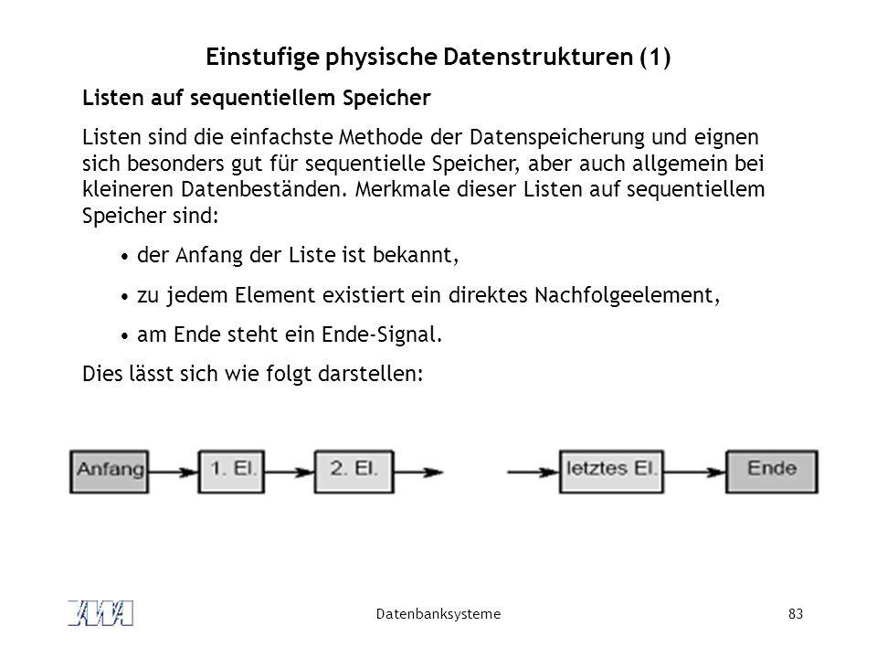 Datenbanksysteme83 Einstufige physische Datenstrukturen (1) Listen auf sequentiellem Speicher Listen sind die einfachste Methode der Datenspeicherung