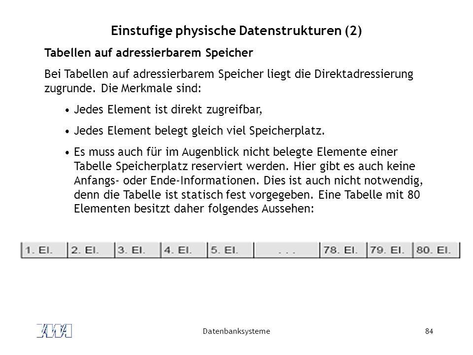 Datenbanksysteme84 Einstufige physische Datenstrukturen (2) Tabellen auf adressierbarem Speicher Bei Tabellen auf adressierbarem Speicher liegt die Di
