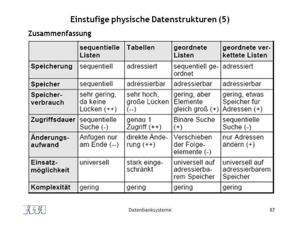Datenbanksysteme87 Einstufige physische Datenstrukturen (5) Zusammenfassung