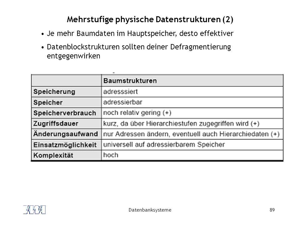 Datenbanksysteme89 Mehrstufige physische Datenstrukturen (2) Je mehr Baumdaten im Hauptspeicher, desto effektiver Datenblockstrukturen sollten deiner