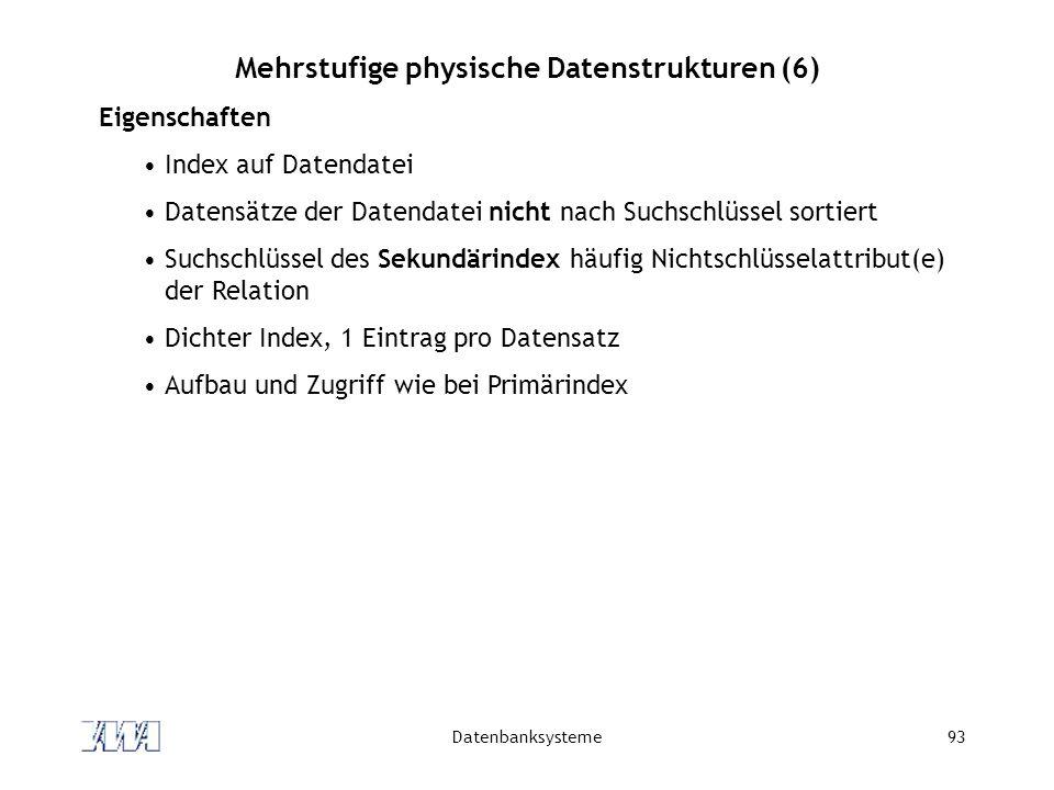 Datenbanksysteme93 Mehrstufige physische Datenstrukturen (6) Eigenschaften Index auf Datendatei Datensätze der Datendatei nicht nach Suchschlüssel sor