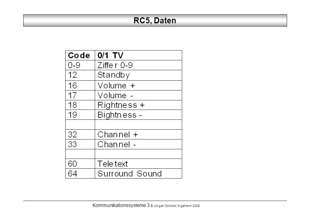 Kommunikationssysteme 3 © Jürgen Schüler, Ingelheim 2006 RC5, Daten