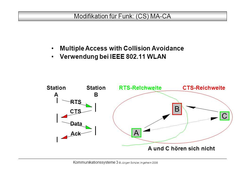 Kommunikationssysteme 3 © Jürgen Schüler, Ingelheim 2006 Modifikation für Funk: (CS) MA-CA A B C CTS-ReichweiteRTS-Reichweite Station A Station B RTS CTS Data Ack A und C hören sich nicht Multiple Access with Collision Avoidance Verwendung bei IEEE 802.11 WLAN