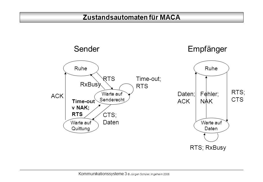 Kommunikationssysteme 3 © Jürgen Schüler, Ingelheim 2006 Zustandsautomaten für MACA Ruhe Warte auf Quittung Warte auf Senderecht ACK RTS RxBusy SenderEmpfänger Ruhe Warte auf Daten Daten; ACK RTS; CTS CTS; Daten Time-out v NAK; RTS Fehler; NAK Time-out; RTS RTS; RxBusy