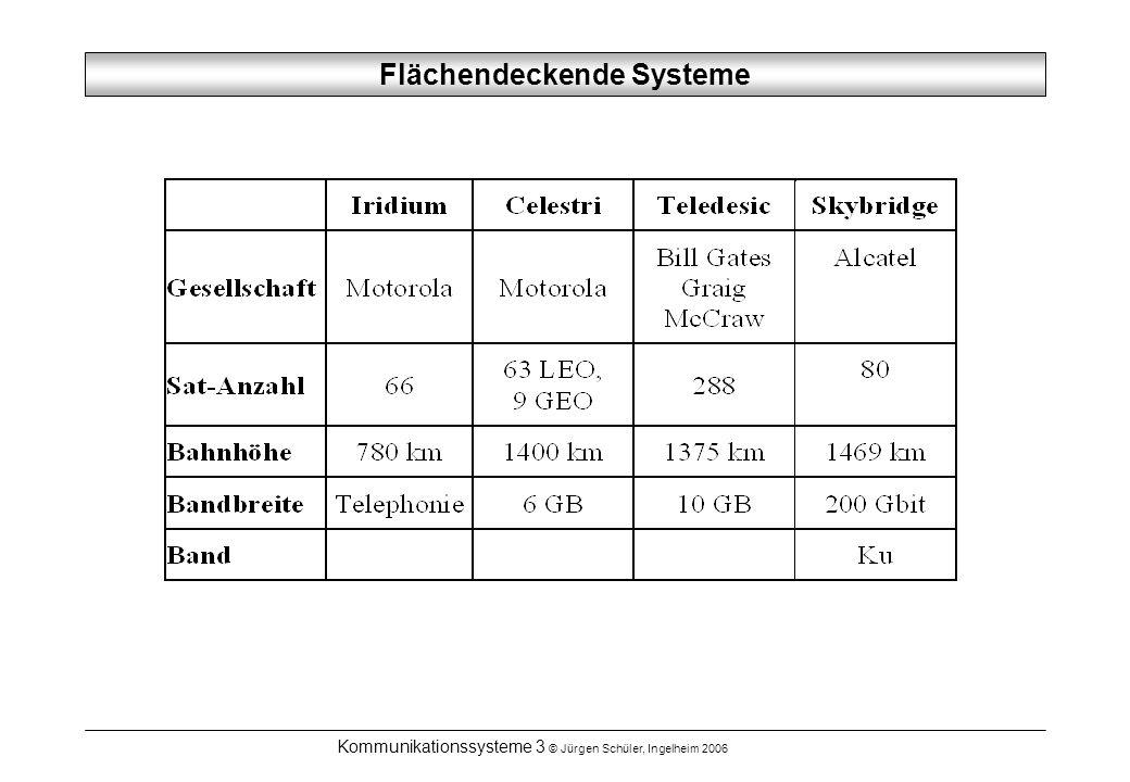 Kommunikationssysteme 3 © Jürgen Schüler, Ingelheim 2006 Flächendeckende Systeme