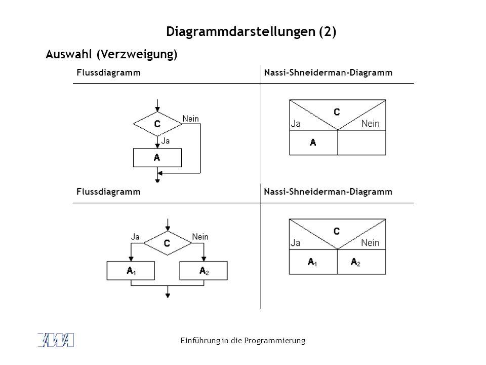 Einführung in die Programmierung Diagrammdarstellungen (2) Auswahl (Verzweigung)