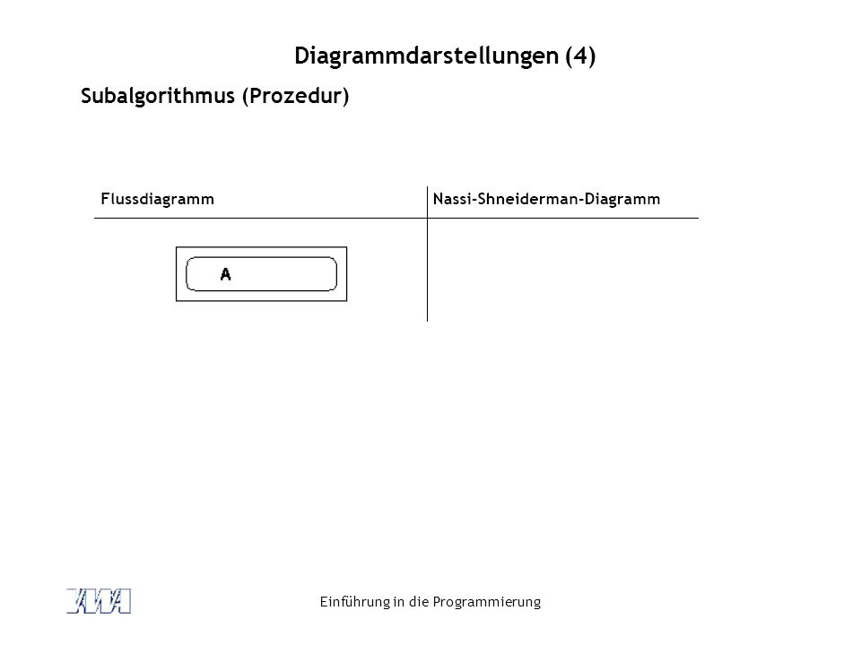Einführung in die Programmierung Diagrammdarstellungen (4) Subalgorithmus (Prozedur)