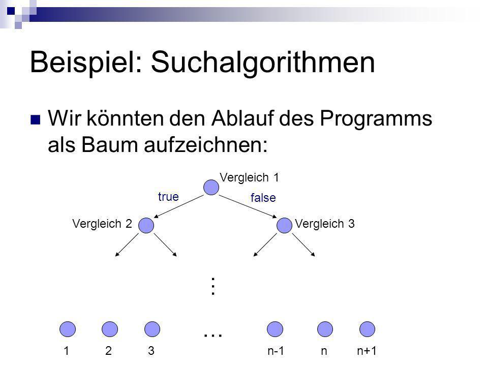 Beispiel: Suchalgorithmen Wir könnten den Ablauf des Programms als Baum aufzeichnen: Vergleich 1 Vergleich 3 Vergleich 2 true false … 123n+1nn-1