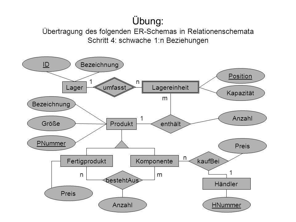 Übung: Übertragung des folgenden ER-Schemas in Relationenschemata Schritt 4: schwache 1:n Beziehungen Lager Lagereinheit umfasst enthält Produkt Kompo