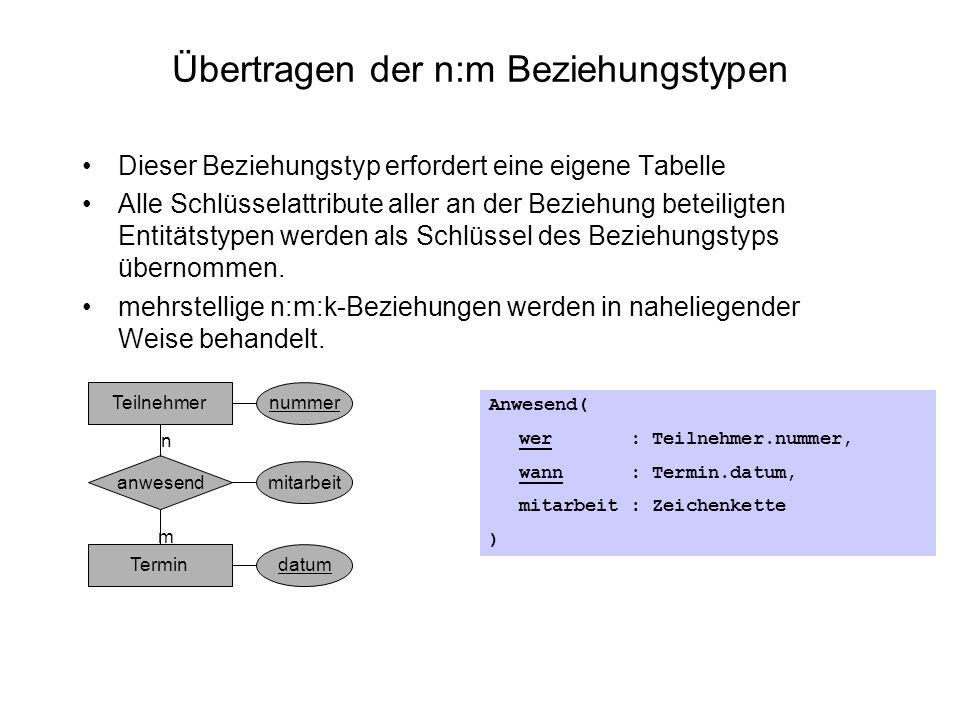 Übertragen der n:m Beziehungstypen Dieser Beziehungstyp erfordert eine eigene Tabelle Alle Schlüsselattribute aller an der Beziehung beteiligten Entit