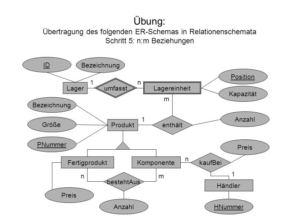 Übung: Übertragung des folgenden ER-Schemas in Relationenschemata Schritt 5: n:m Beziehungen Lager Lagereinheit umfasst enthält Produkt KomponenteFert
