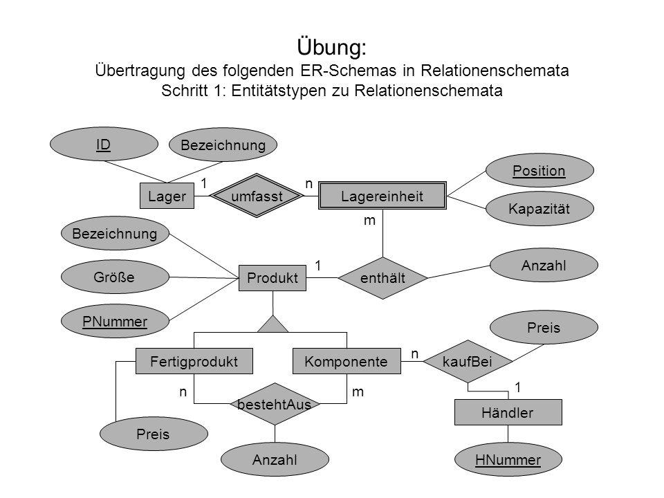 Übung: Übertragung des folgenden ER-Schemas in Relationenschemata Schritt 1: Entitätstypen zu Relationenschemata Lager Lagereinheit umfasst enthält Pr