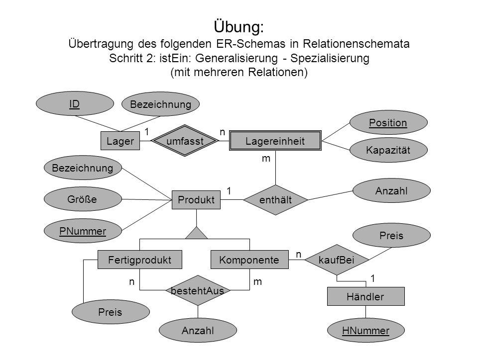 Übung: Übertragung des folgenden ER-Schemas in Relationenschemata Schritt 2: istEin: Generalisierung - Spezialisierung (mit mehreren Relationen) Lager